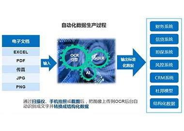 【干货!】财务报表OCR自动化处理系统