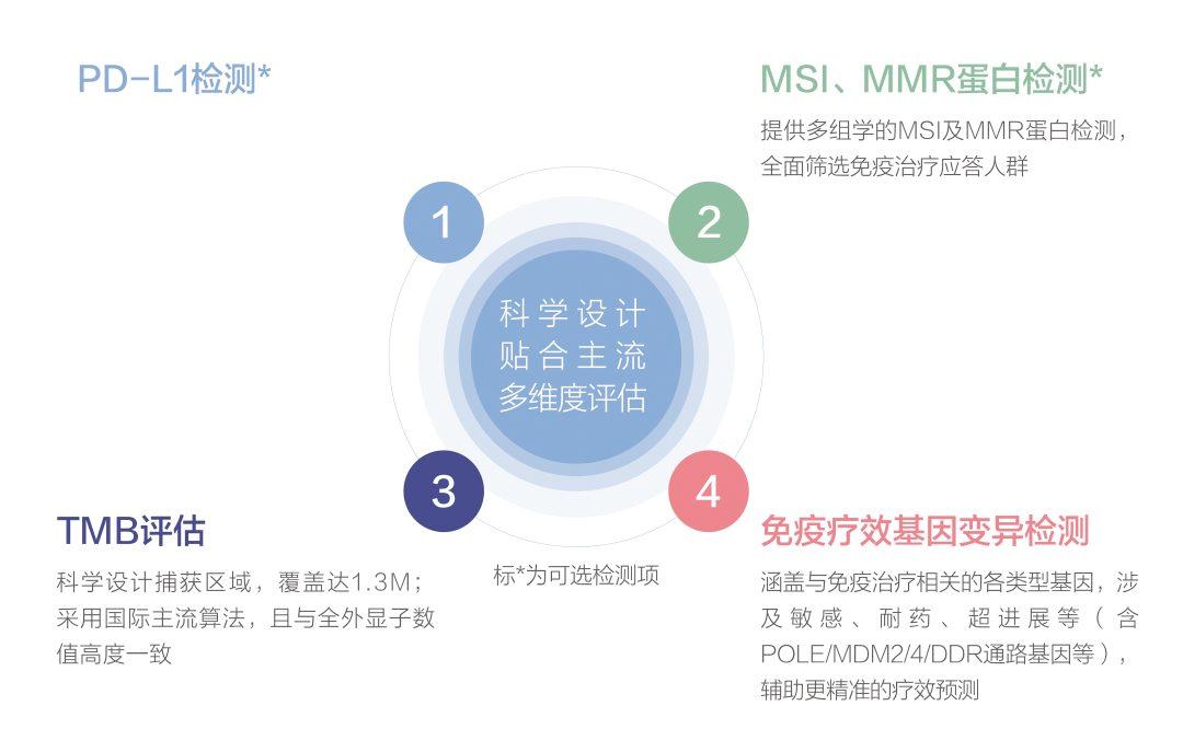 以精准获益为名  泛生子实体瘤825基因检测产品上市