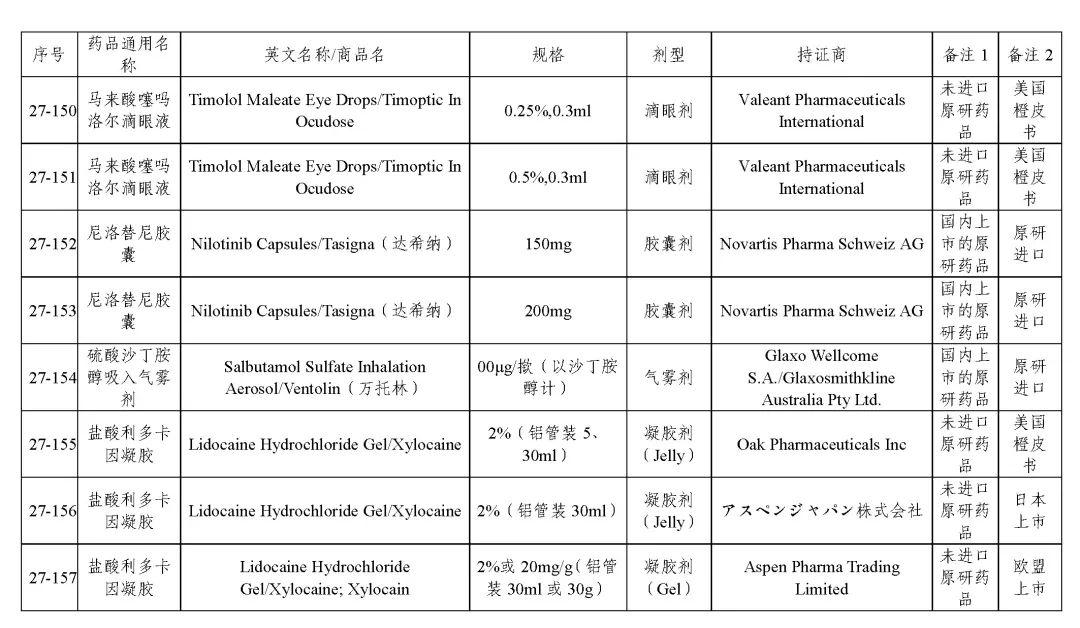 关于发布《化学仿制药bob安卓版bob官方下载链接目录(第二十七批)》的公示