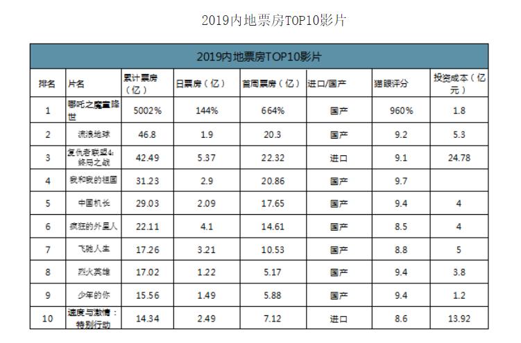 电影投资:2019年中国电影票房与重点档期票房分析