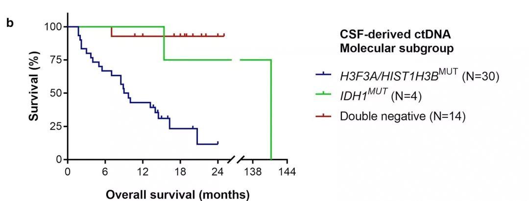脑脊液高分文章填补脑干胶质瘤液体活检领域空白