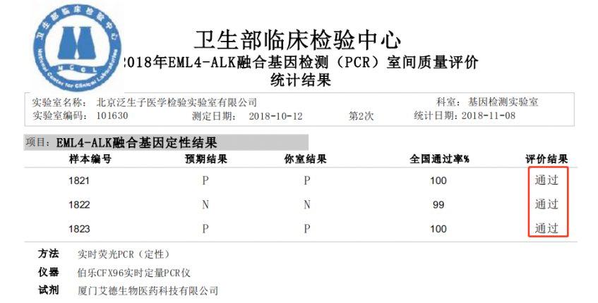 泛生子再次满分通过7项NCCL室间质评