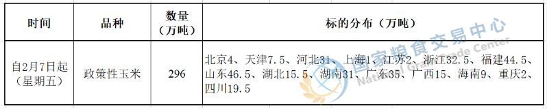 2月7日政策性玉米竞价销售必威betway88官网公告