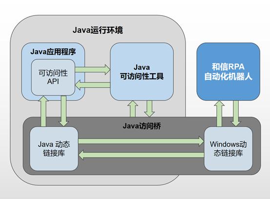 RPA自动化机器人软件技术——Java应用程序自动化(一)