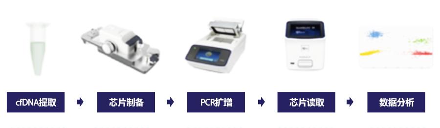 数字PCR系统