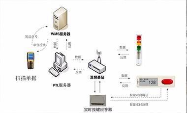 電子標簽輔助揀選系統Wireless-PTL方案