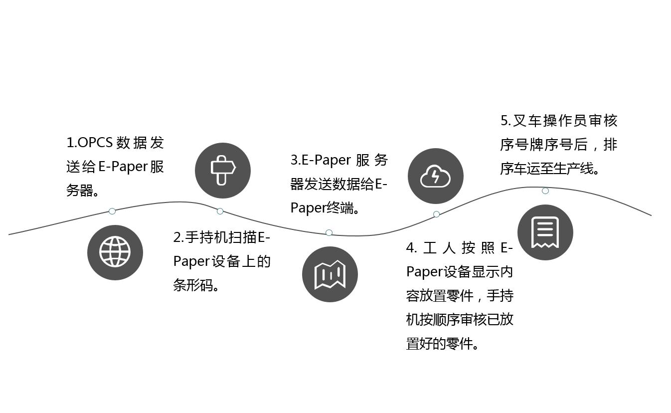 智能產線無紙化E-Paper解決方案