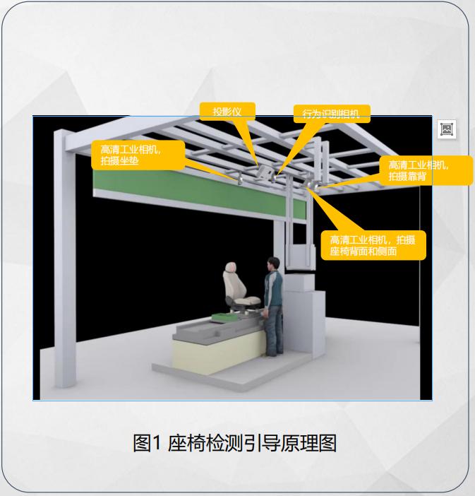 桌椅檢測引導系統方案
