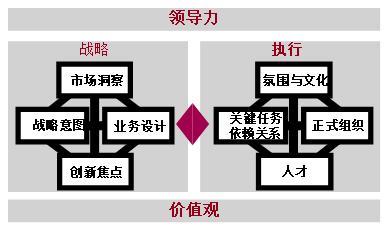 基于MM&BLM构建SP/BP战略规划及经营计划体系