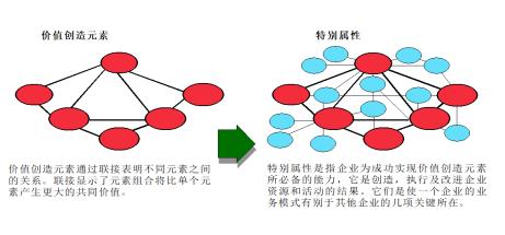 业务设计:战略规划的核心环节