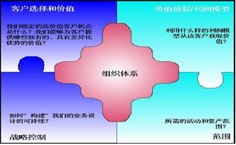 22种赢利模型解读与应用(上)