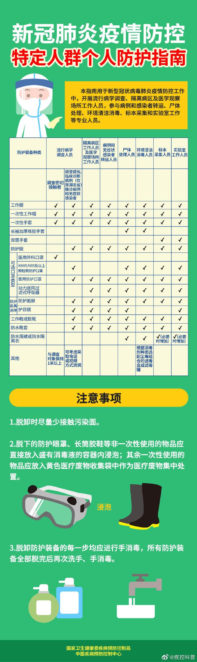 新冠肺炎疫情防控 特定人群个人防护指南