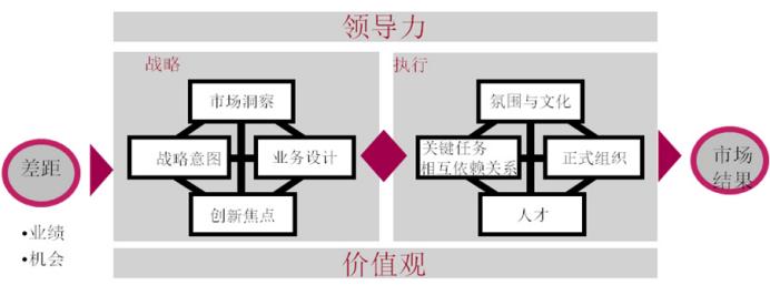 向华为学习制定战略规划:如何运用BLM提升企业战略规划能力系列(一):  BLM简介篇