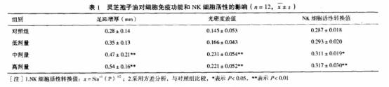 重磅丨灵芝被推荐为有助于新冠疫情防控的营养补充剂