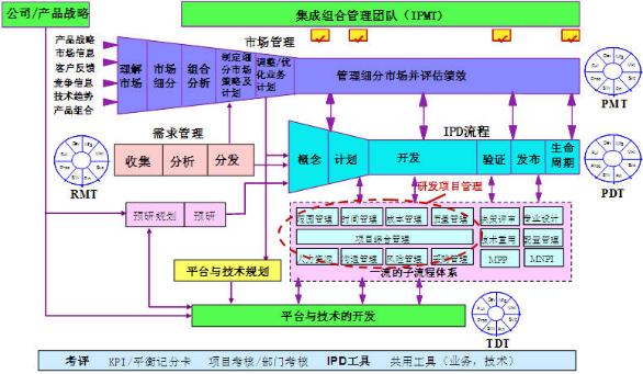 IPD之产品经理的系统思维能力