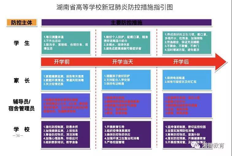 湖南省高等学校新冠肺炎疫情防控工作指南