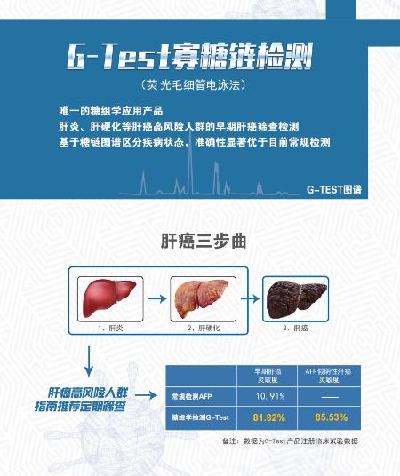 G-Test 寡糖链检测
