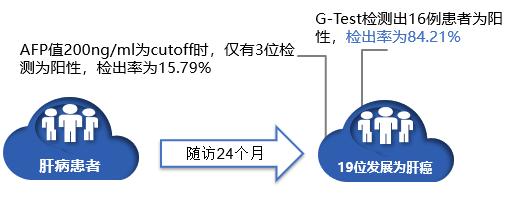 首个糖组学产品 | G-Test寡糖链肝癌早筛检测全解析