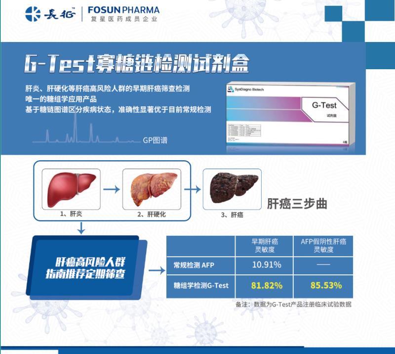 重磅!全球首个基于糖组学的肝癌早筛产品G-Test入驻复星长征!