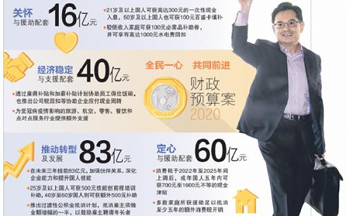 新加坡2020财政预算案,三大亮点