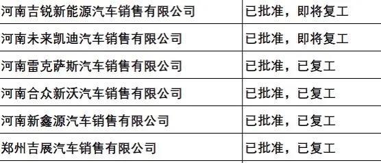 大中原国际亚博体彩官网备战防疫 20多家4S店已复工