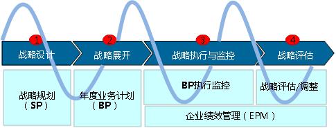 应用MM&BLM构建SP/BP战略管理(DSTE)体系