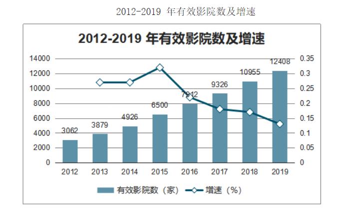 电影投资:中国电影市场的现状 你了解多少?