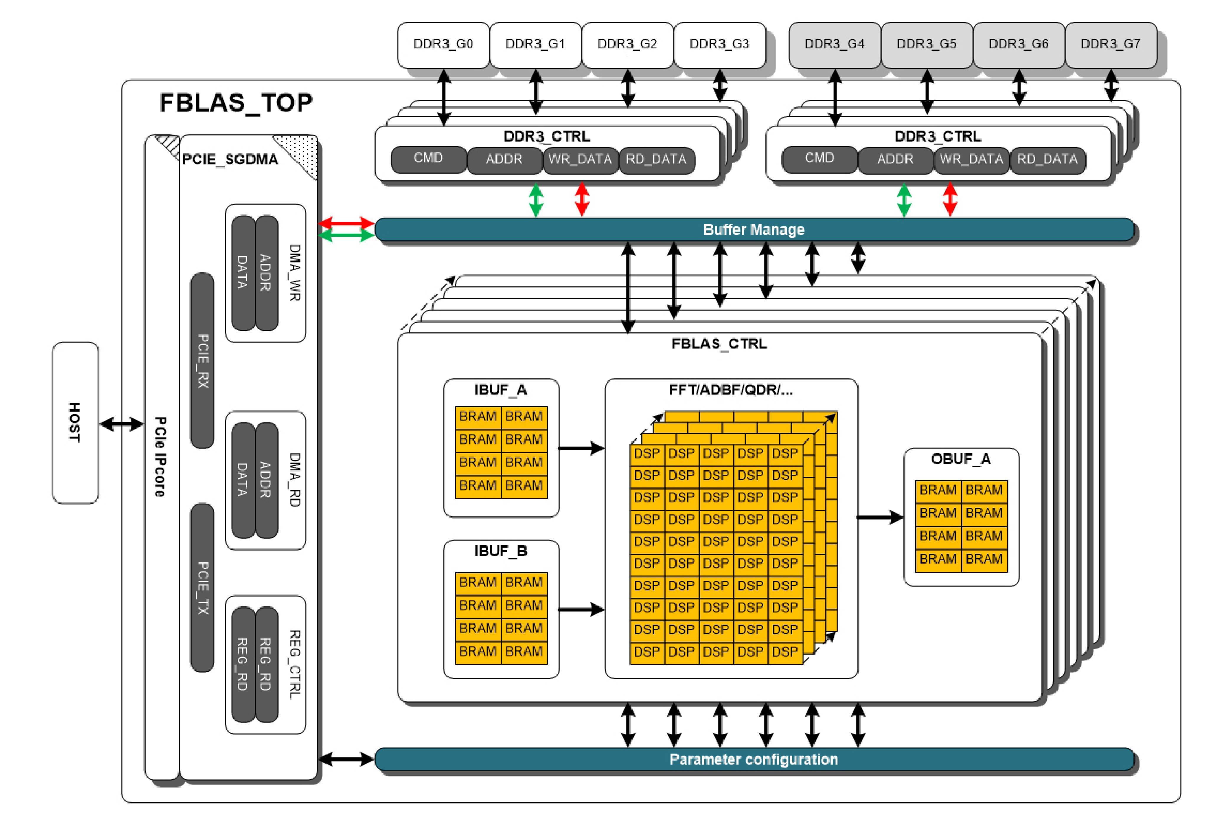 FBLAS IP介绍与性能数据