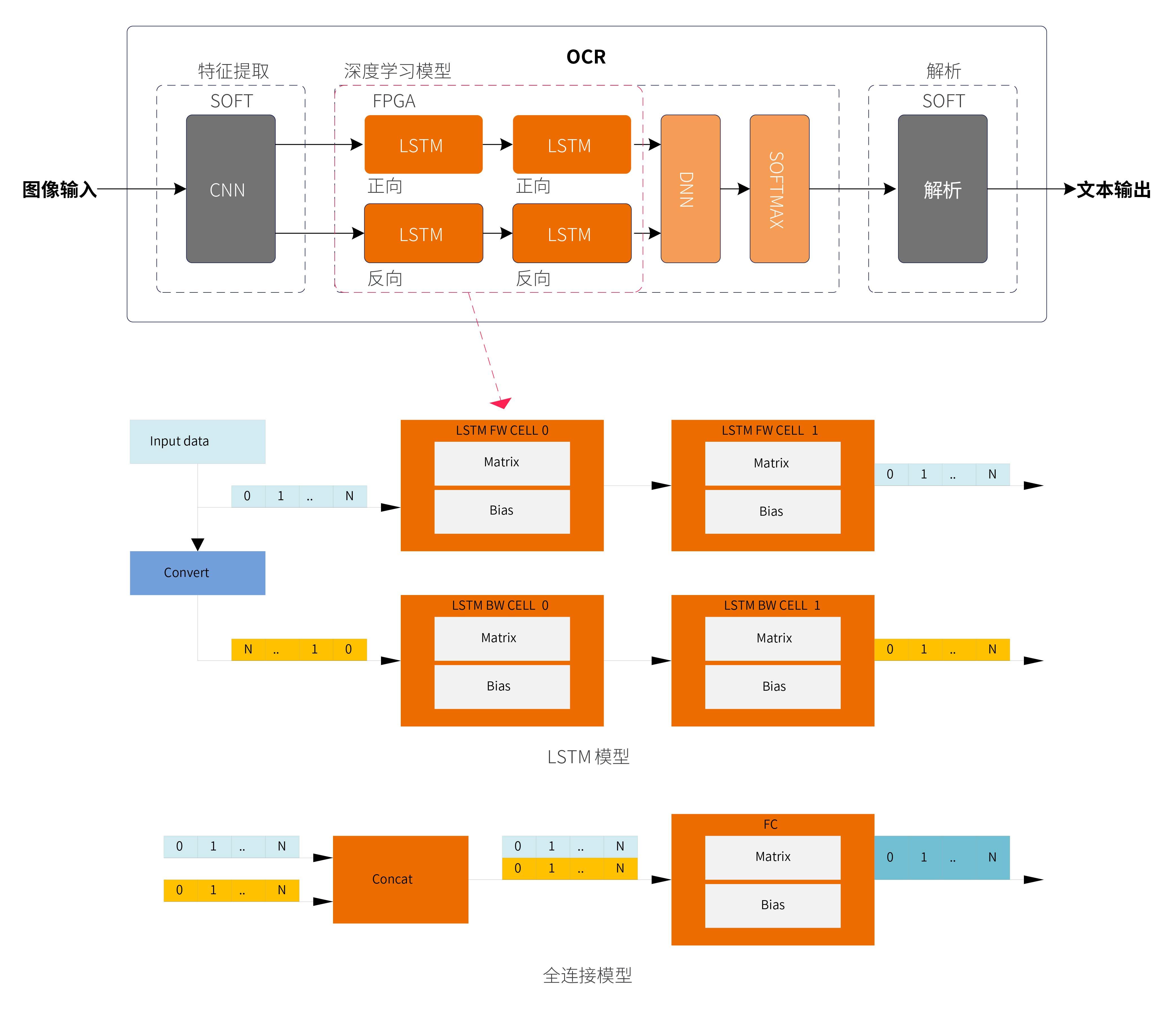 基于FPGA的图片OCR解决方案