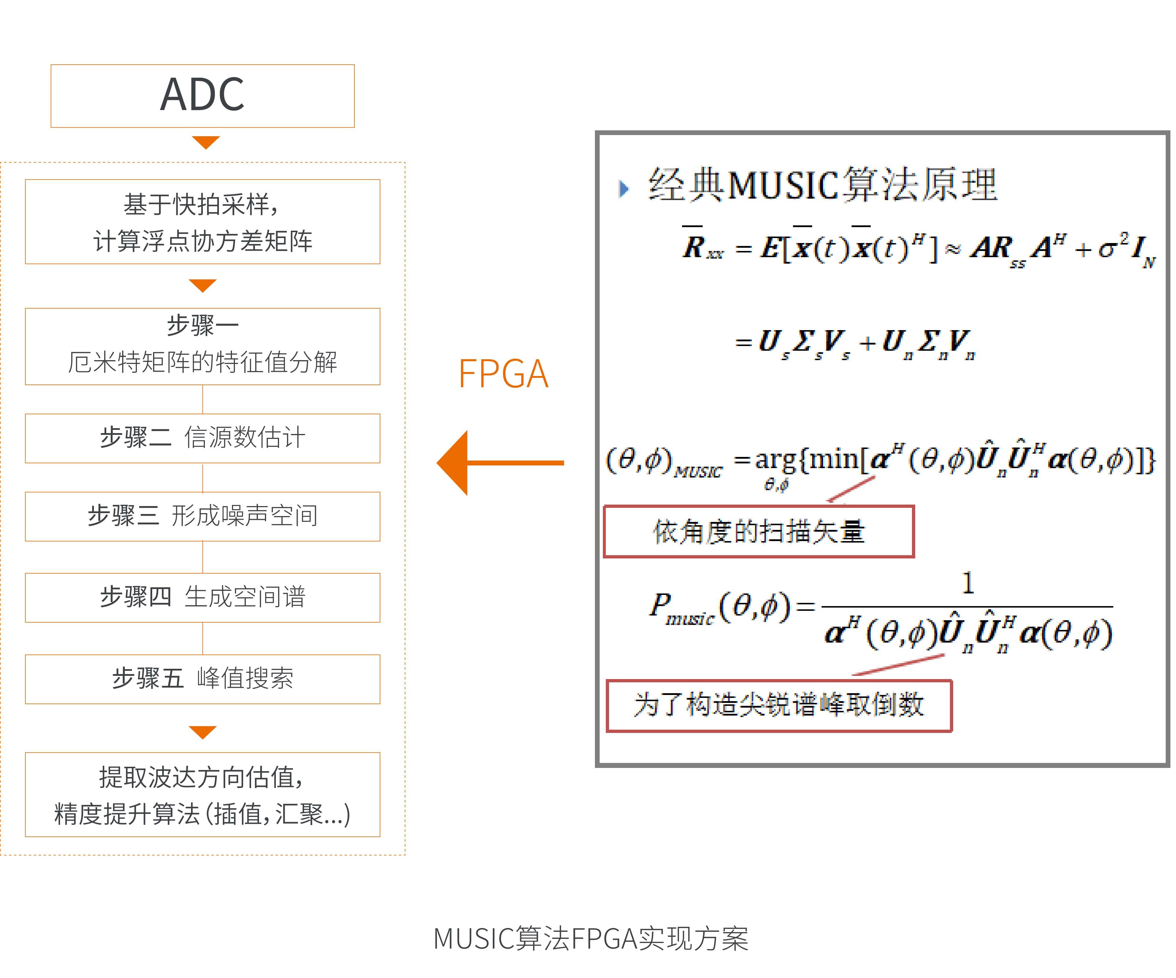 多重信号分类算法(MUSIC)