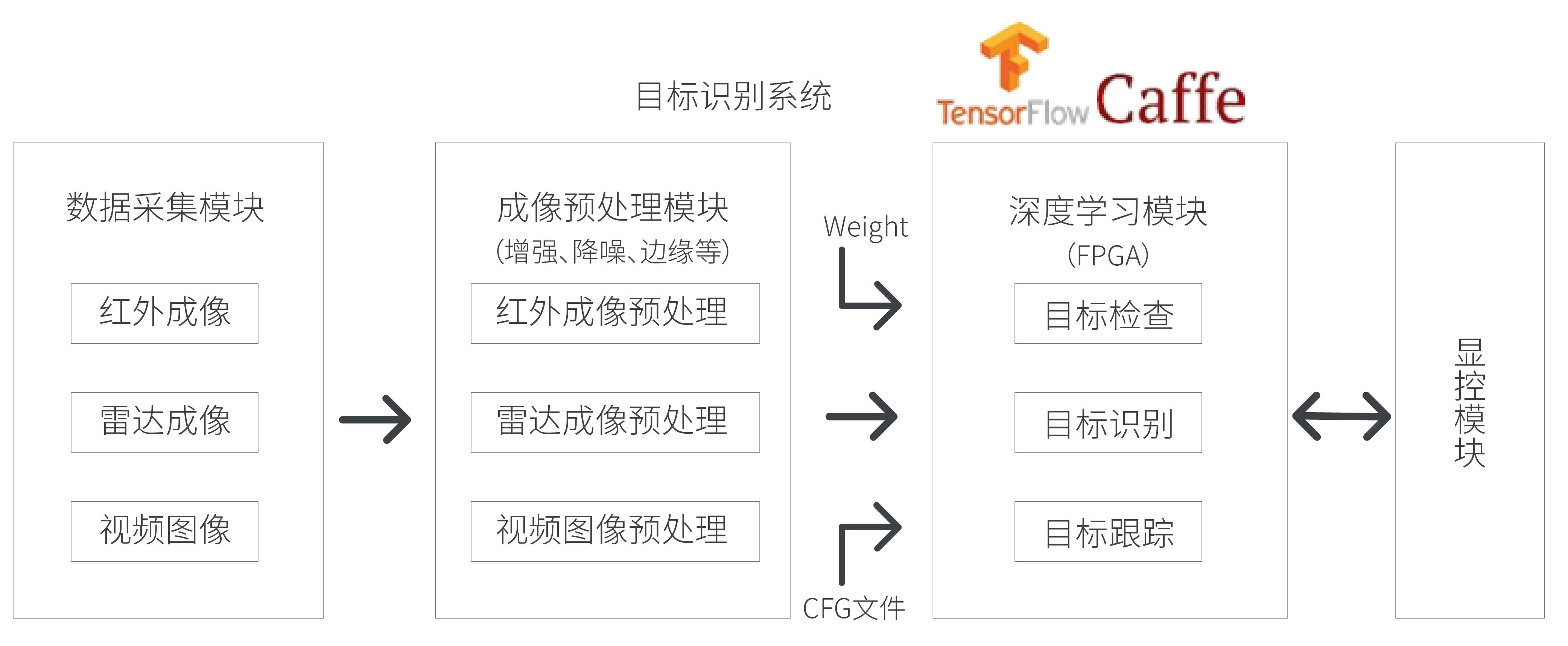 基于FPGA的红外/SAR雷达成像目标识别解决方案
