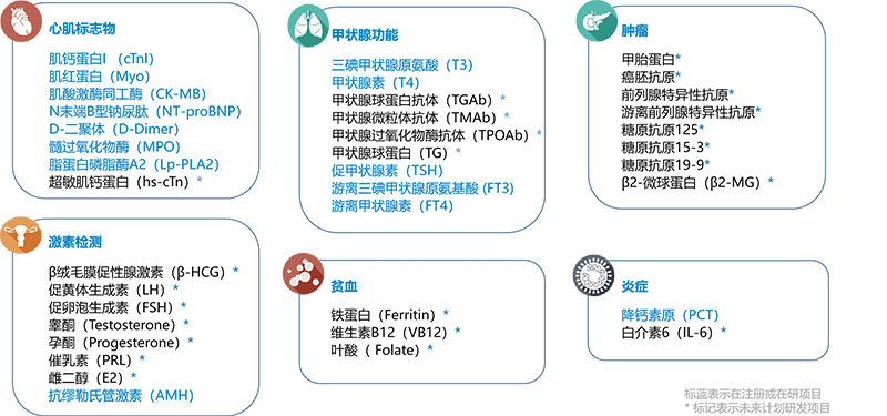 T10+3小型桌面化学发光分析系统