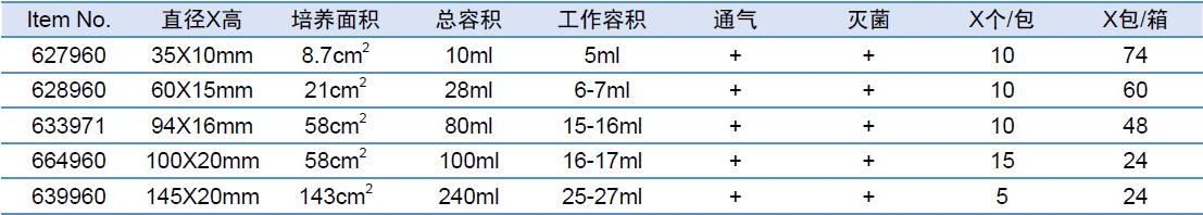 Advanced TCTM 细胞培养皿