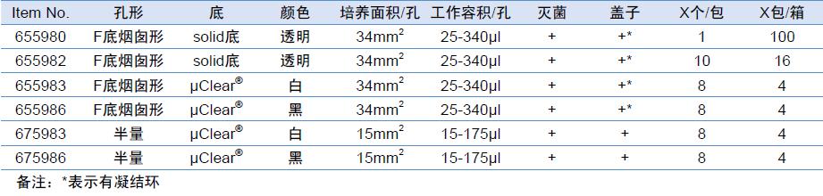 Advanced TCTM 96孔细胞培养板