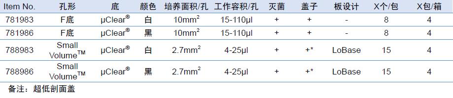 Advanced TCTM 384孔细胞培养板