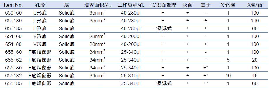 96孔细胞培养微孔板(透明)