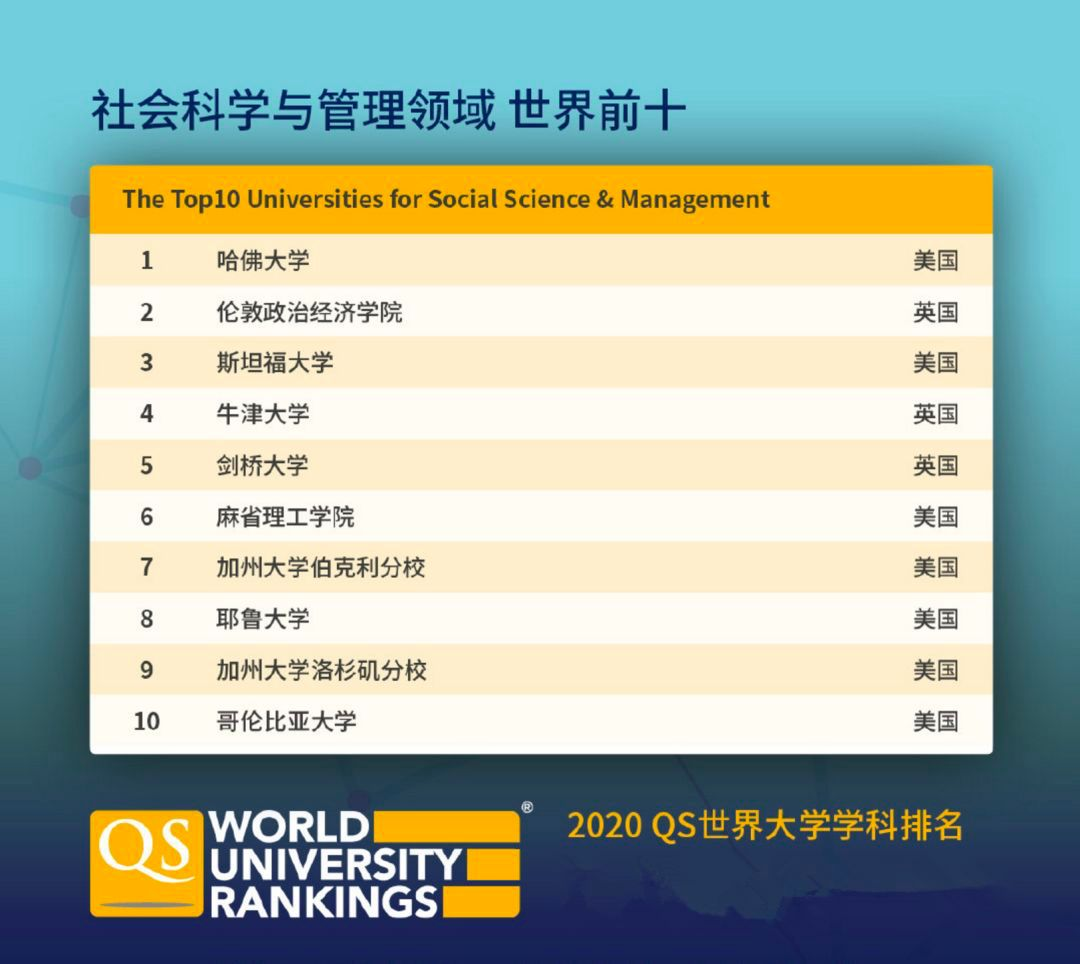 重磅!QS2020世界大学学科排名发布!