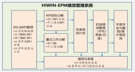 HIWIN-绩效管理系统