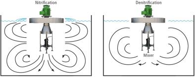 漂浮式表曝機