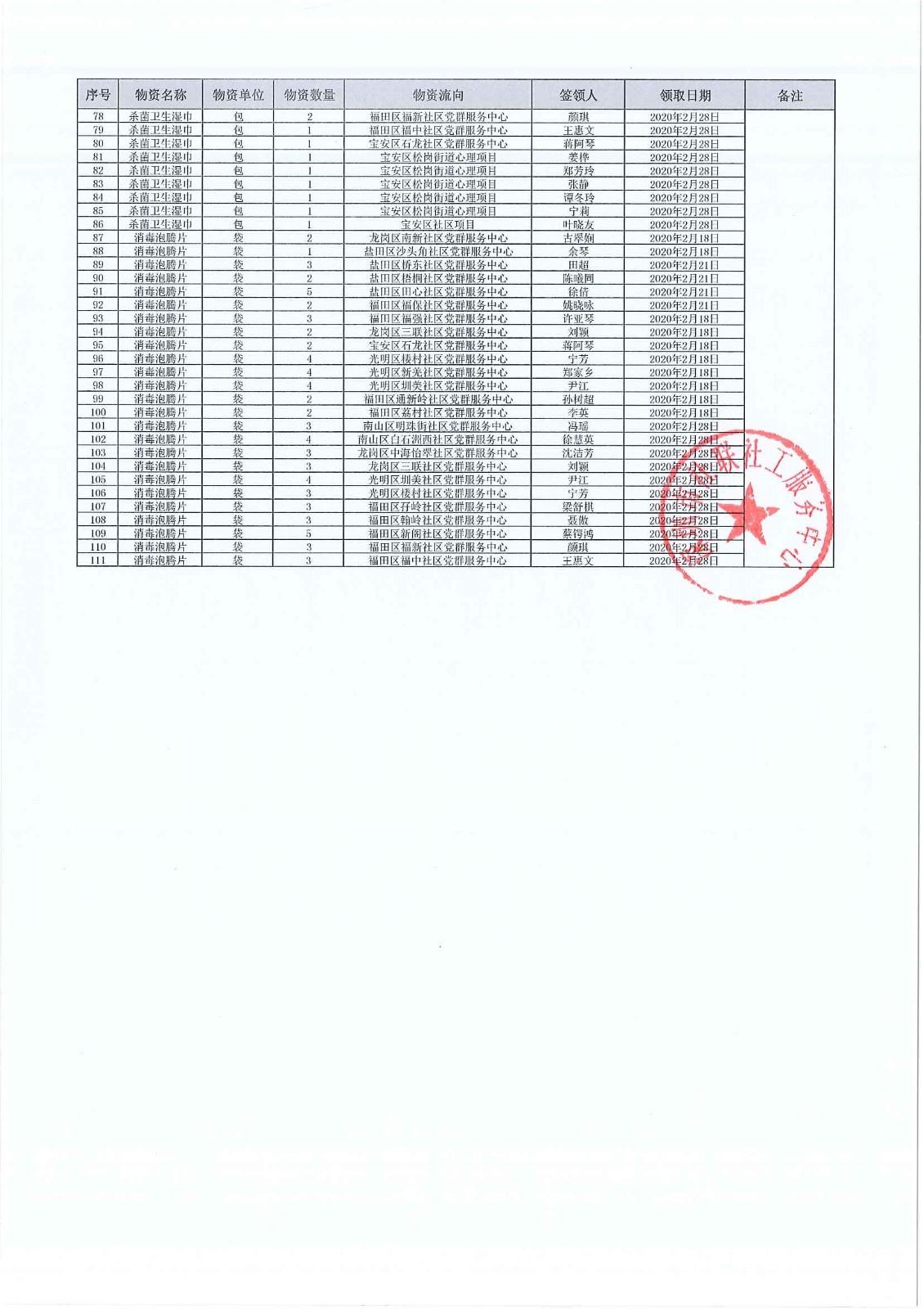 深圳市社联社工服务中心关于接受深圳市社会工作者协会捐赠的防疫物资使用情况公示(第三批)