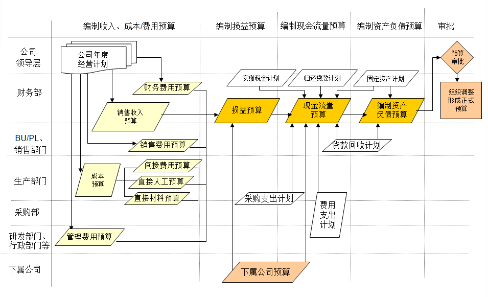 HIWIN-预算管理系统