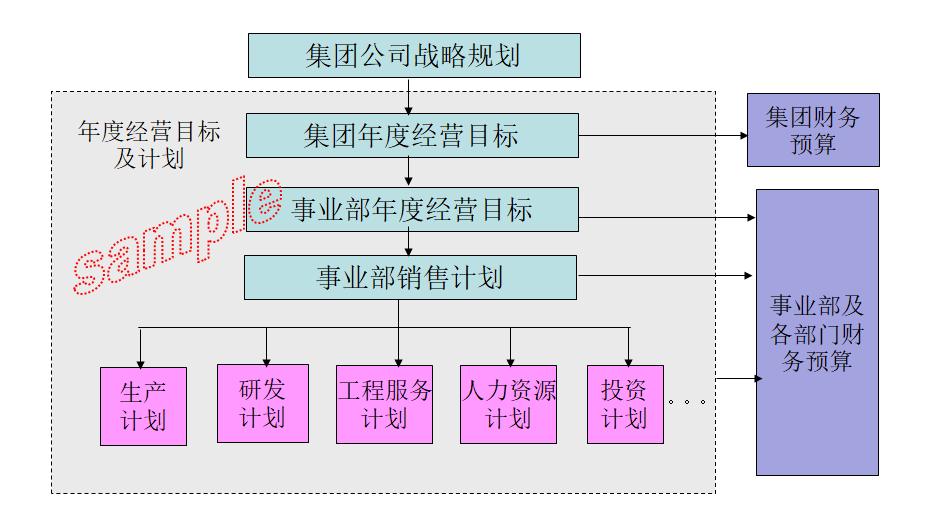 HIWIN-经营计划管理系统