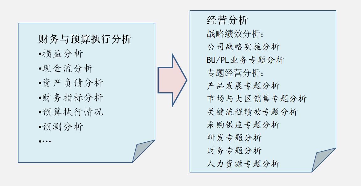 HIWIN-经营分析系统