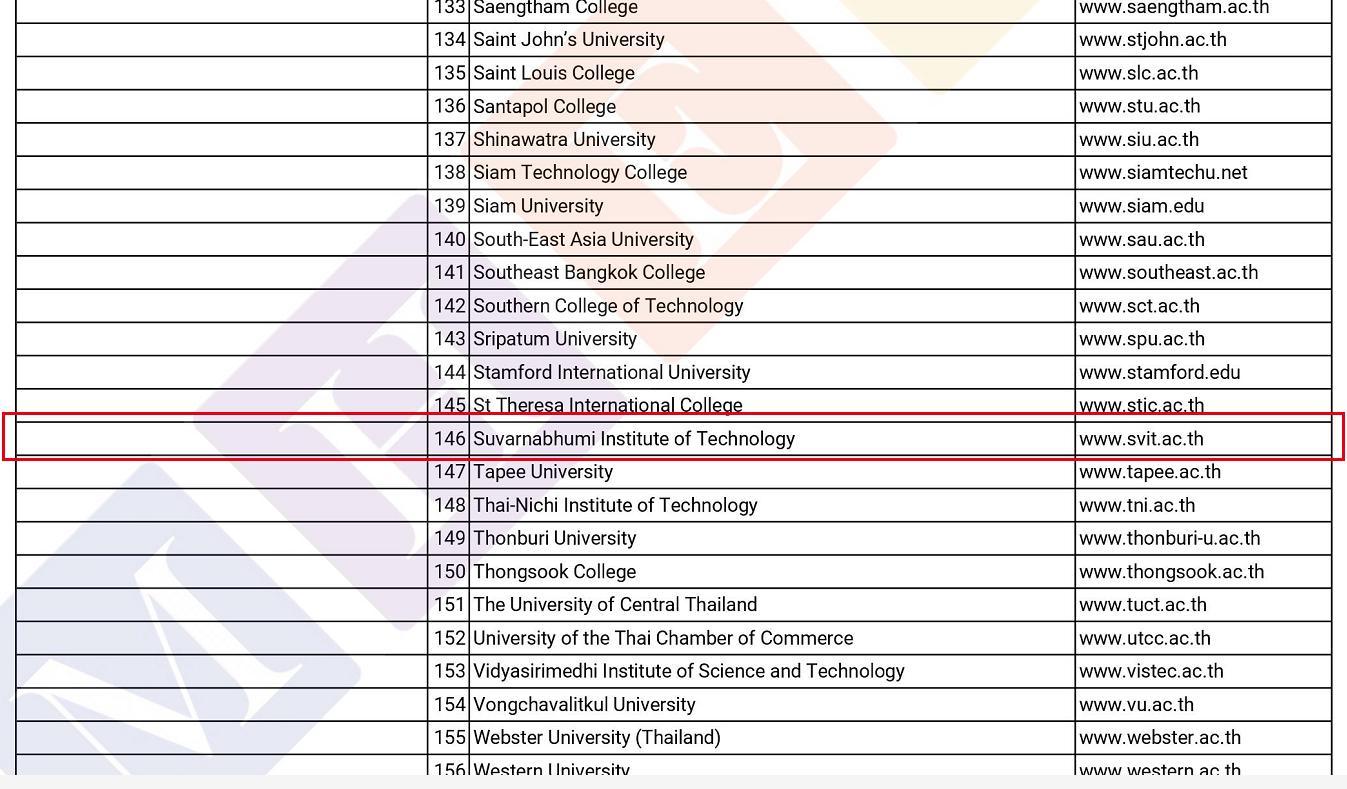 如何查询SVIT是否在中国驻泰国大使馆教育组公示的中泰高等教育学历学位互认协定院校名单中?