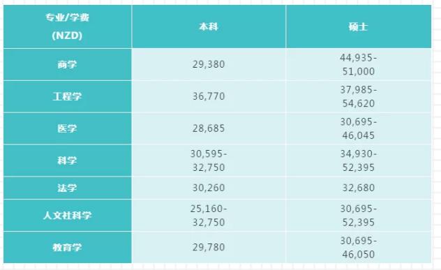 2020年新西兰国立八大留学费用解读