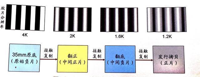 为什么说一般的胶片动画电影制作画质不会超过超清的数字4K电影?