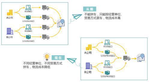 广州跨境电商1-2月进出口总值全国第一