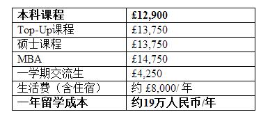 本周院校快讯(16/03/2020 - 20/03/2020)