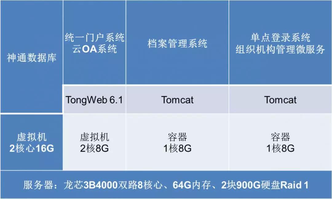 【高能计算机焦点】龙芯3B4000虚拟化和容器云平台完成OA适配