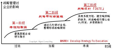 DSTE:企业下一个管理变革的重点